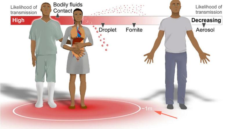 China anuncia oficialmente que el coronavirus puede transmitirse por el aire